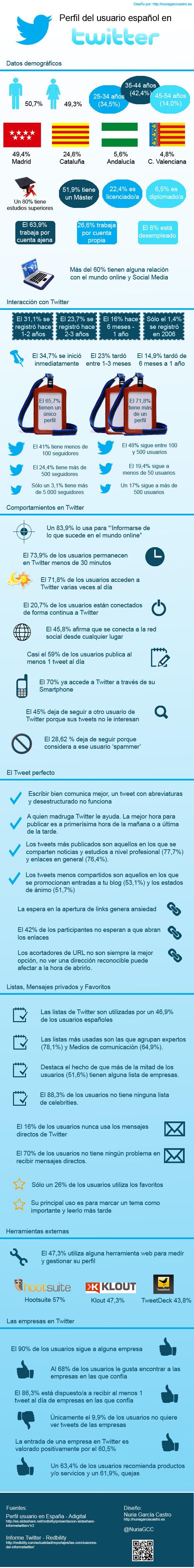 infografia_perfil_usuario_espanol_de_twitter